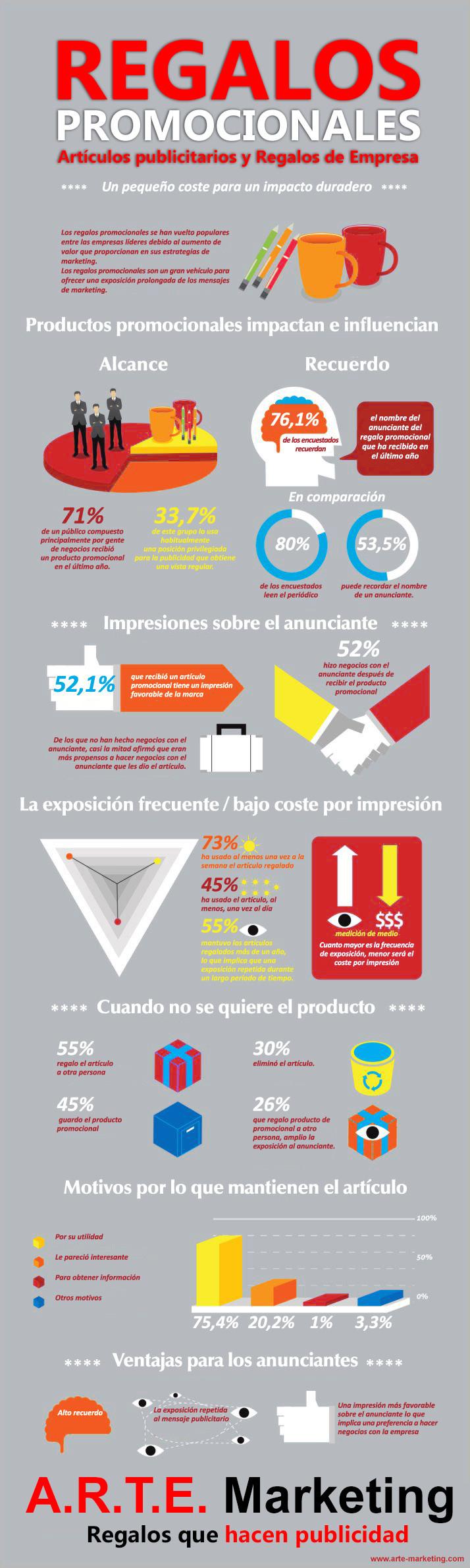 Infografía efectos regalos de empresa / artículos publicitarios / regalos promocionales